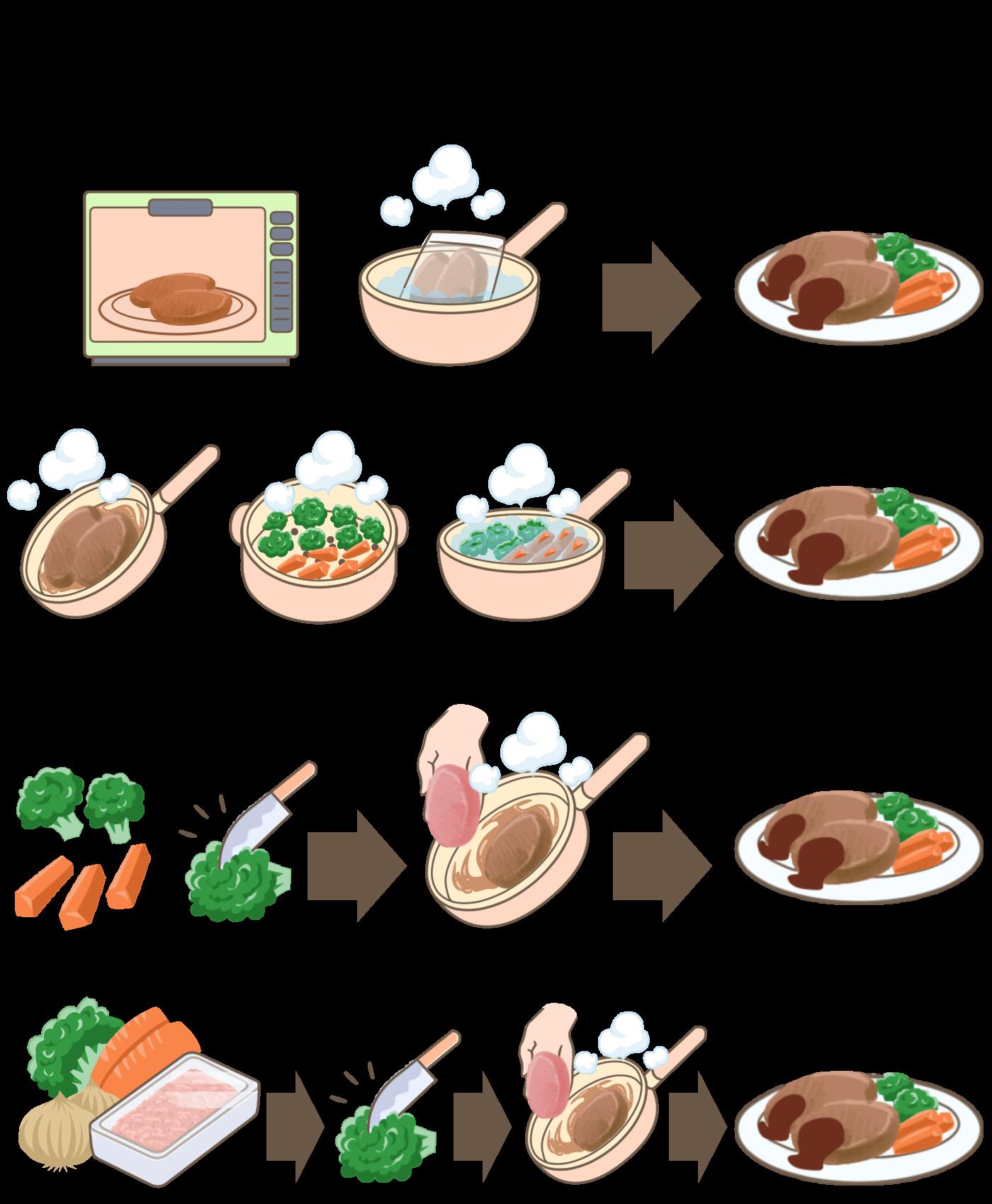 ミールキットの調理工程による種類説明